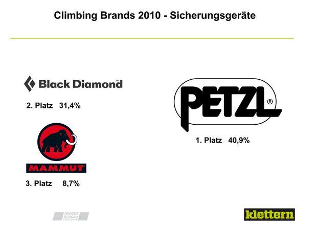 KL_C_Brands_Sicherungsgeraete_climbing-Brands-2010-19 (jpg)