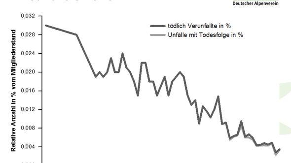 KL-DAV-Statistik-Unfall-Klettern-2014-140805-Bergunfallstatistik-Praesentation-5 (jpg)