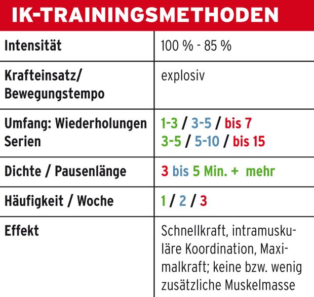 KL IK-Trainingsmethoden