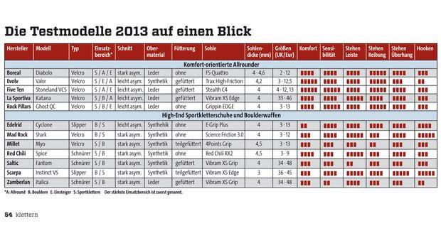 KL Kletterschuhe im Test 2013 Tabelle