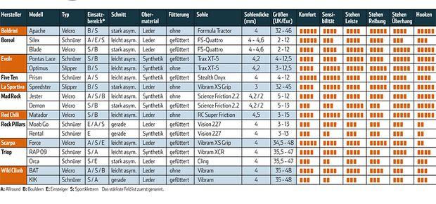 KL Kletterschuhtest Tabelle