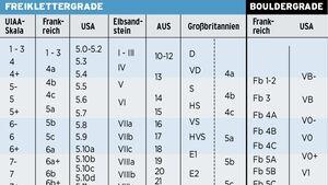 KL Schwierigkeitsgrade beim Klettern und Bouldern: Tabelle