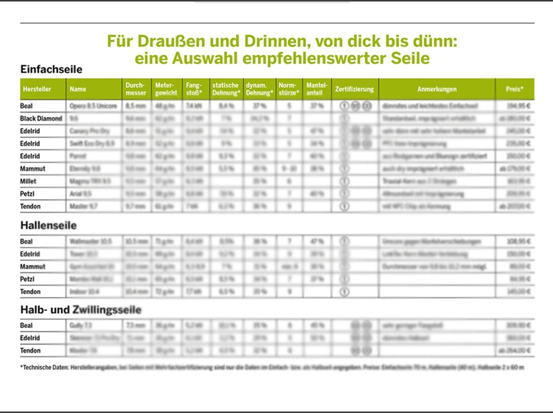 KL Tabelle Vergleich Kletterseile Kaufberatung