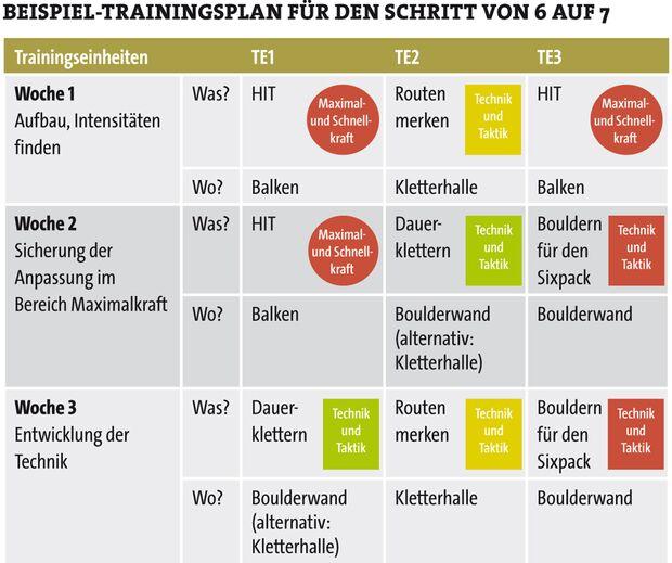 KL Trainingsplan fürs Klettern Beispiel UIAA 6-7