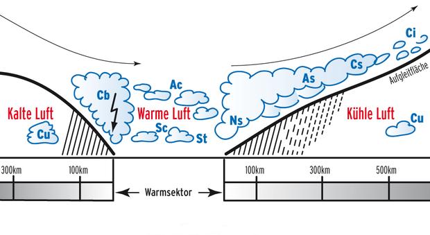 KL_Wetterkunde1 (png)
