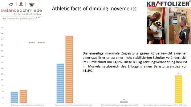 KL instabile Schulter Last auf Ellbogen Grafik Bernd Bachfischer