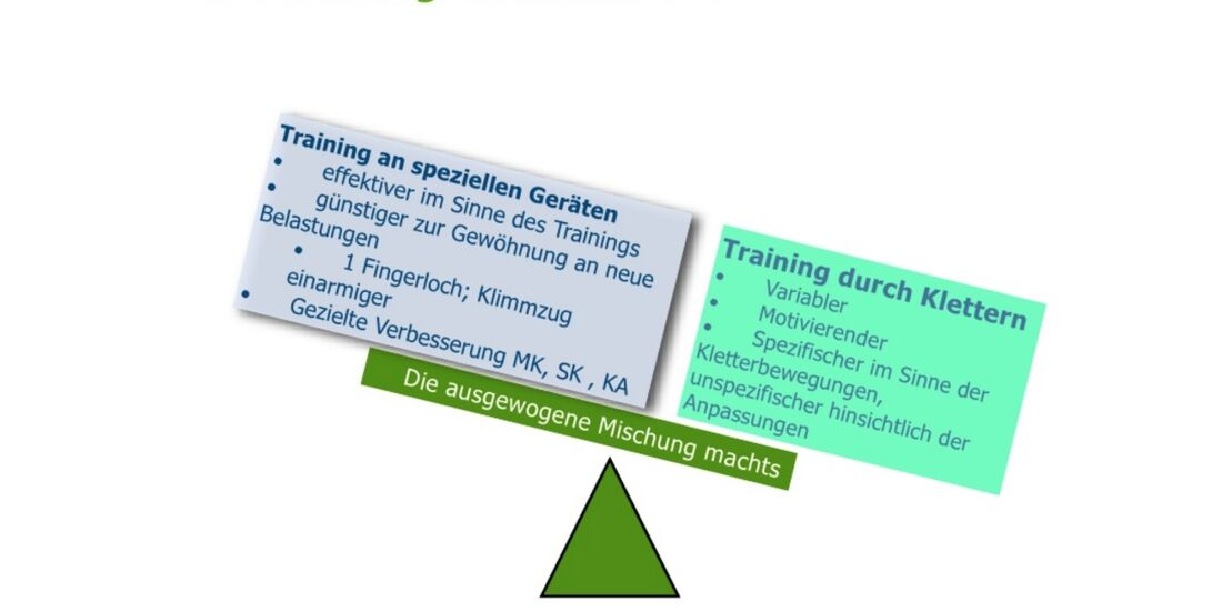 kl-klettertraining-trainings-periodisierung-koestermeyer-training-mischung-slide-6 (jpg)
